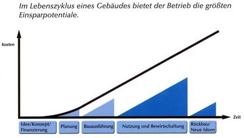 Lebenszyklus Gebäude