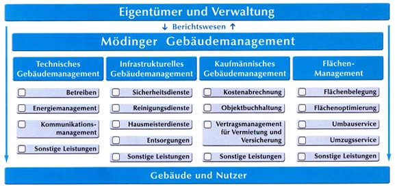 Schema Gebäudemanagement Göppingen